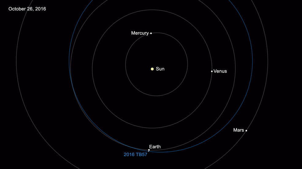 The 15,000th near-Earth asteroid discovered is designated 2016 TB57. It was discovered on Oct. 13, 2016, by observers at the Mount Lemmon Survey, an element of the NASA-funded Catalina Sky Survey in Tucson, Arizona. Image Credit: NASA/JPL-Caltech