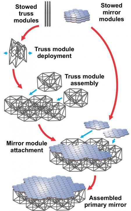 This figure shows how foldable truss modules can be combined and assembled to support stackable mirror modules, ultimately creating a single large mirror. Image Credit: Sergio Pellegrino/Caltech