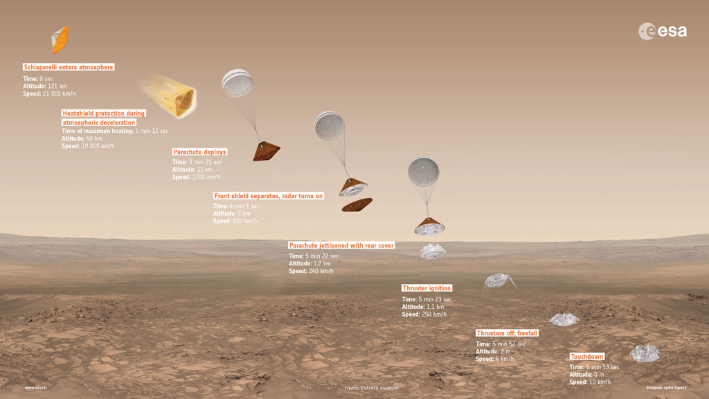 Overview of Schiaparelli's entry, descent and landing sequence on Mars, with approximate time, altitude and speed of key events indicated. Image Credit: ESA/ATG medialab