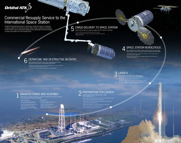 Cargo Resupply Mission Overview. Image Credit: Orbital ATK