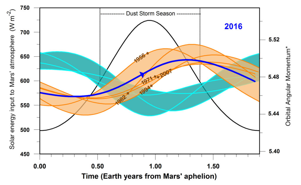 This graphic indicates a similarity between 2016 (dark blue line) and five past years in which Mars has experienced global dust storms (orange lines and band), compared to years with no global dust storm (blue-green lines and band). The horizontal scale is time-of-year on Mars. Image credit: NASA/JPL-Caltech