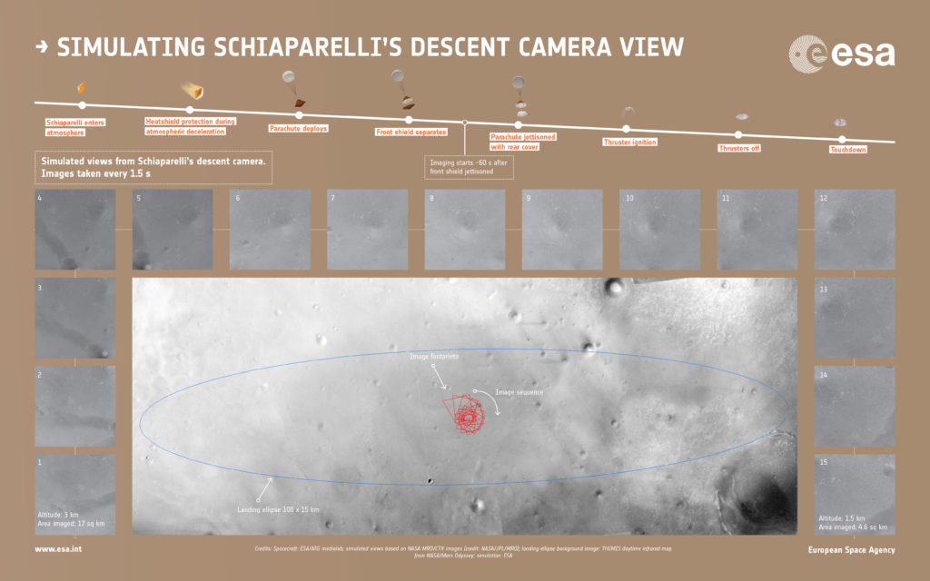 Simulated sequence of the 15 images that the descent camera on the ExoMars Schiaparelli module should take during its descent to the surface of Mars on October 19, 2016. Image Credit: spacecraft: ESA/ATG medialab; simulated views based on NASA MRO/CTX images (credit: NASA/JPL/MRO); landing ellipse background image: THEMIS daytime infrared map from Mars Odyssey; simulation: ESA
