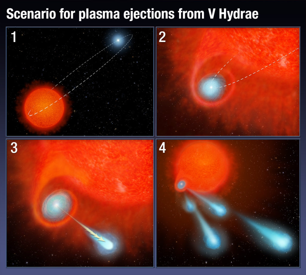 This four-panel graphic illustrates how the binary-star system V Hydrae is launching balls of plasma into space. Image Credit: NASA, ESA, and A. Feild (STScI)
