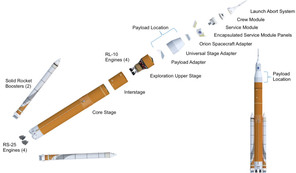 NASA is collecting information to determine feasibility of potential payloads on the second test flight of the Space Launch System rocket, which would be mounted within the universal stage adapter. Image Credit: NASA