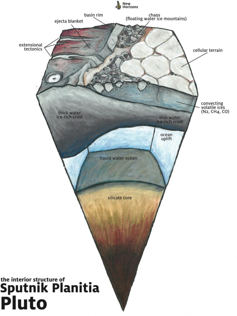 The geologic structure beneath the surface of Sputnik Planitia, which is believed to be an ancient impact basin that has since filled in with volatile ices. On Pluto, it is possible that the thinned crust is overlying a liquid water ocean. Image Credit: James Keane