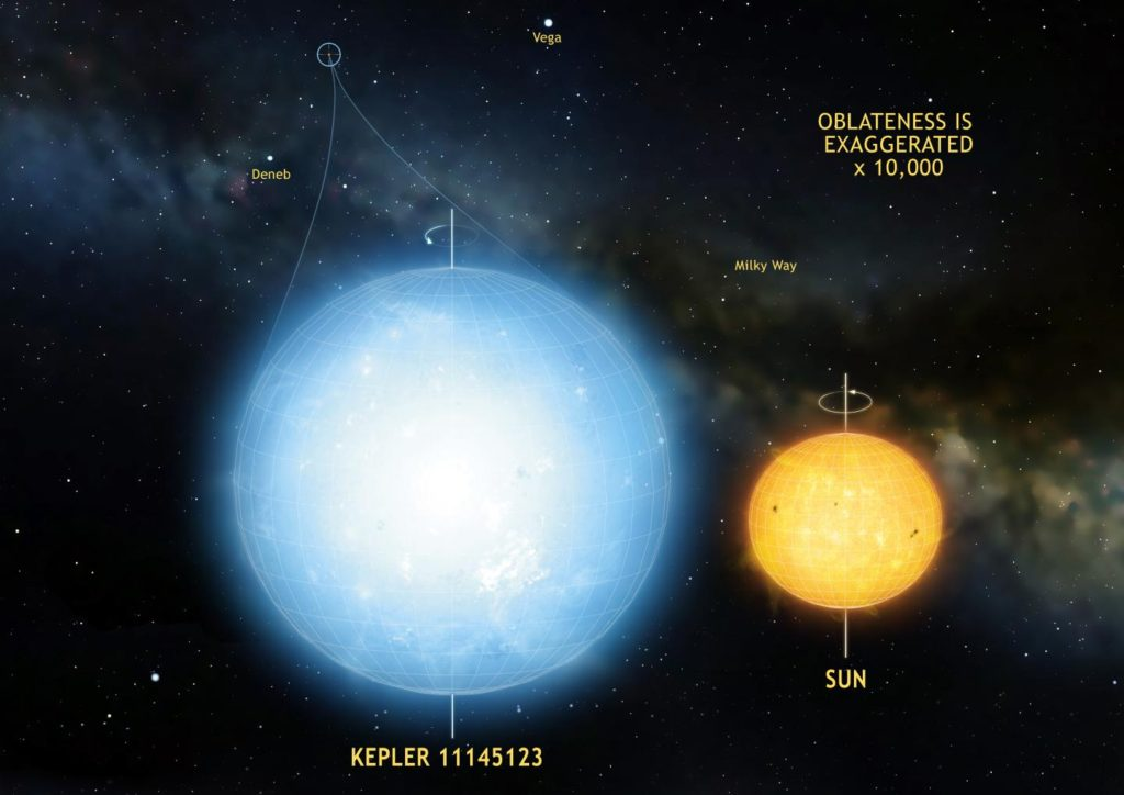 The star Kepler 11145123 is the roundest natural object ever measured in the universe. Stellar oscillations imply a difference in radius between the equator and the poles of only 3 km. This star is significantly more round than the sun. Image Credit:  Mark A. Garlick