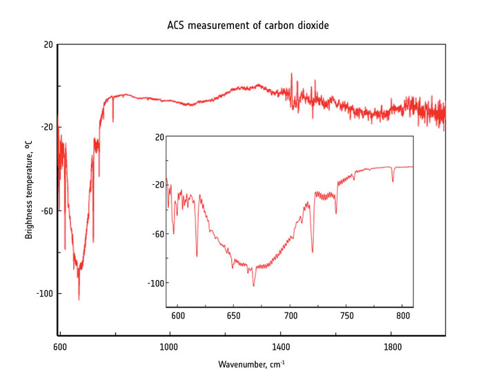 The ExoMars Trace Gas Orbiter's Atmospheric Chemistry Suite made test measurements of the martian atmosphere on 22 November 2016 at thermal-infrared wavelengths. Such measurements will provide information on dust and ice particles, temperature profiles and concentration of gases. The inset zooms in to part of the graph with a carbon dioxide feature characteristic of the atmospheric structure, which will be useful in probing the thermal structure of the atmosphere. Image Credit:  ESA/Roscosmos/ExoMars/ACS/IKI