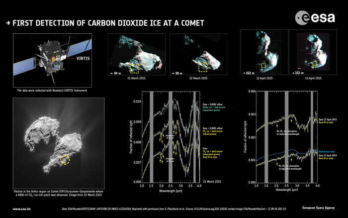 First detection of carbon dioxide at a comet. Image Credit: Data: ESA/Rosetta/VIRTIS/INAF-IAPS/OBS DE PARIS-LESIA/DLR; Reprinted with permission from G. Filacchione et al., Science 10.1126/science.aag3161 (2016); context image: ESA/Rosetta/NavCam – CC BY-SA IGO 3.0