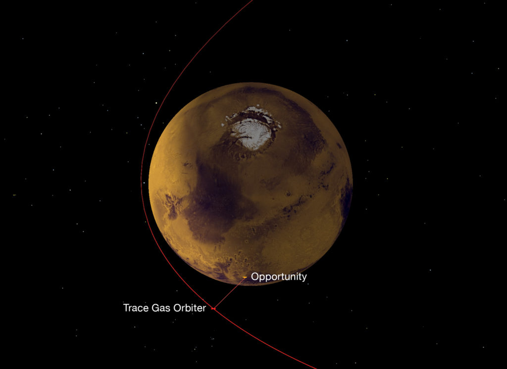 A NASA radio on Europe's Trace Gas Orbiter, which reached Mars in October 2016, has succeeded in its first test of receiving data from NASA Mars rovers, both Opportunity and Curiosity. This graphic depicts the geometry of the relay from Opportunity to the orbiter, which then sent the data to Earth.  Image Credit: NASA/JPL-Caltech/ESA