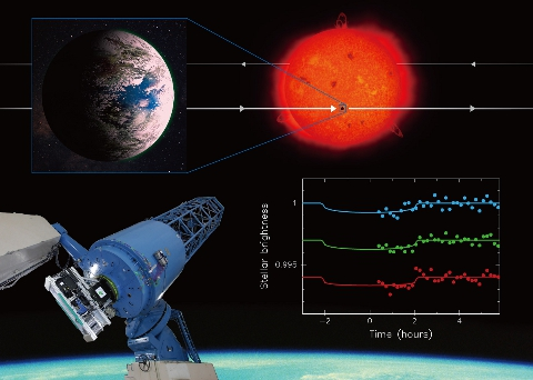 This collage summarizes the research. Using the Okayama 188-cm Reflector Telescope and the observational instrument MuSCAT (See real photo on the bottom left.), researchers succeeded in observing the extrasolar planet K2-3d, which is about the same size and temperature as the Earth, pass in front of its host star blocking some of the light coming from the star (See artistic visualization at the top.), making it appear to dim (See real data on the bottom right.). Image Credit: NAOJ