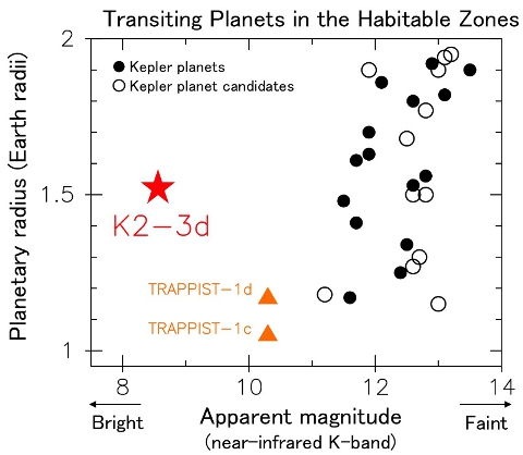 Transiting planets located in the habitable zone (the orbital region where a planet could hold liquid water on the surface), plotted in terms of planet radius vs. host star magnitude (brightness). Black circles represent confirmed planets discovered by the Kepler mission and white circles represent unconfirmed planet candidates. The orange triangles represent the Earth sized planets TRAPPIST-1c and TRAPPIST-1d observed 40 light-years away by a ground based telescope. TRAPPIST-1c and TRAPPIST-1d are thought to be just outside the habitable zone, but they are plotted for reference. The host star of K2-3d (red star) is the brightest in this figure. Image Credit: NAOJ