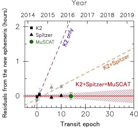 Predicted transit time deviation from the improved K2-3d transit ephemeris based on this research. The solid red line indicates the predicted times based on this research, the shaded area shows the uncertainty range. Squares, triangles, and circles are respectively the transit time data from the Kepler Telescope, Spitzer Space Telescope, and the latest observing instrument MuSCAT on the Okayama 188-cm Reflector Telescope. Gray marks show the values calculated in previous research and black marks represent the values re-calculated in this research. Purple and orange dotted lines are the transit ephemerides calculated in previous research using the K2 and the K2+Spitzer data, respectively. This research succeeded in correcting the predictions for the 2018 transit times by more than an hour.  Image Credit: NAOJ